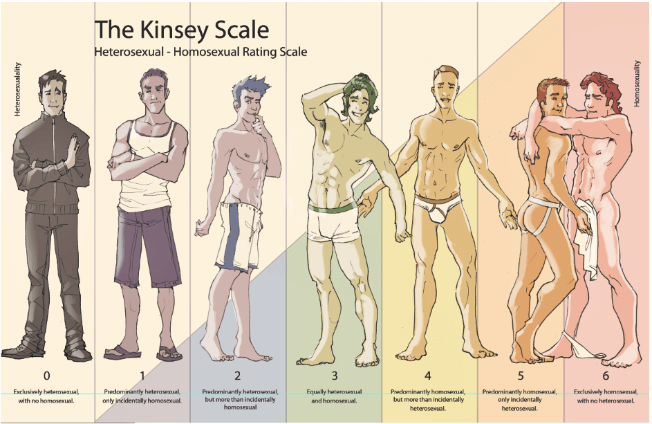 15 Shocking Gay Facts & Kinsey Scale of Sexual Orientation