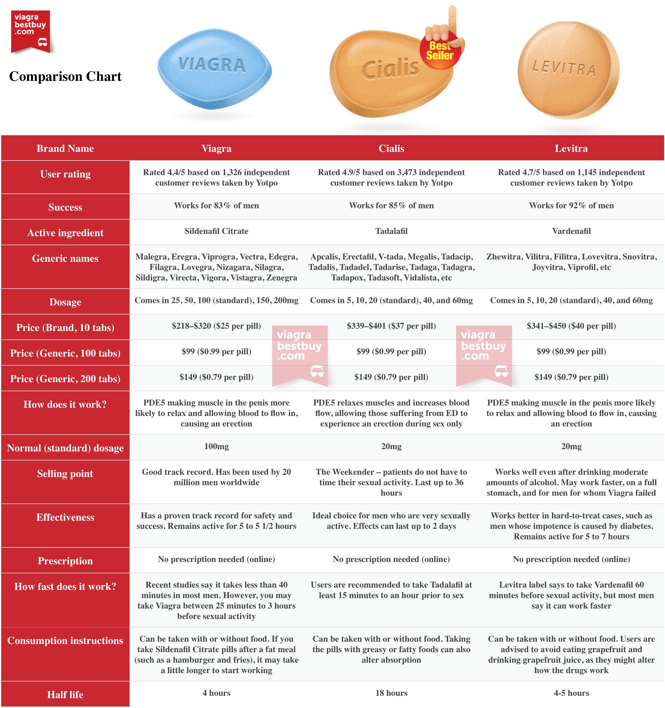Viagra vs Cialis vs Levitra Comparison Chart